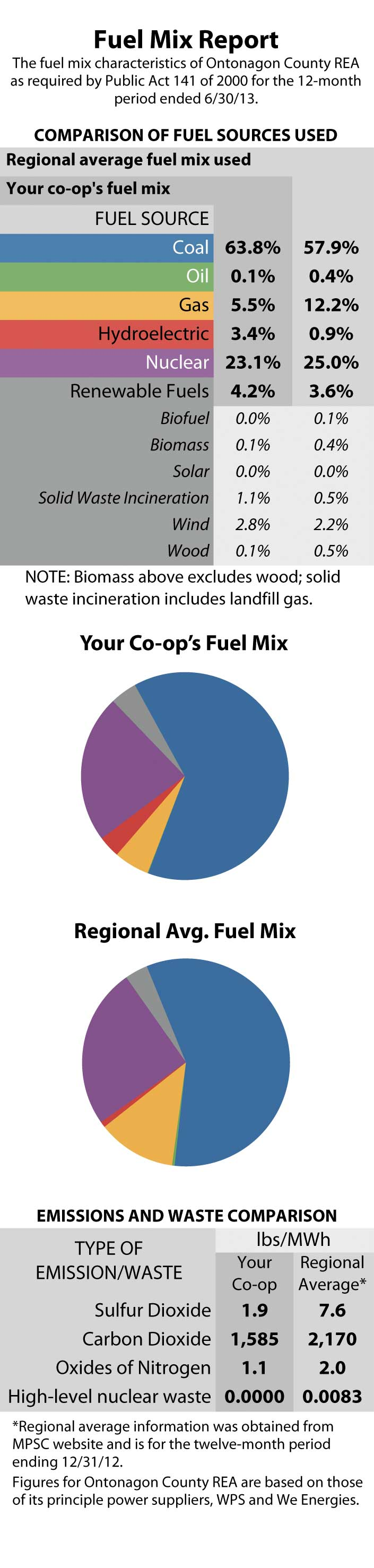 fuel-mix-report showing co-op energy usage compared to the region